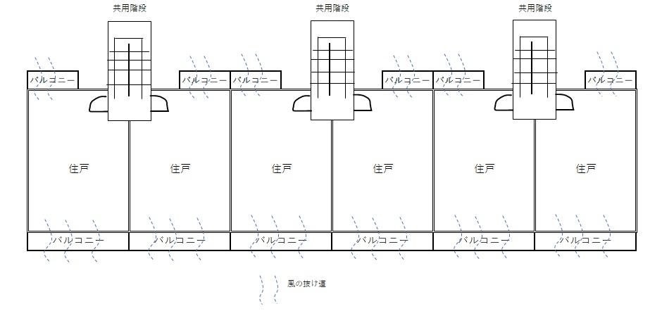 階段室型住宅の風通しのイメージ